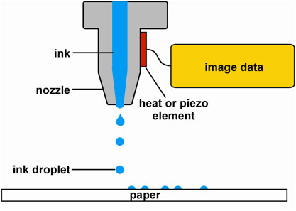 Image result for inkjet printing process